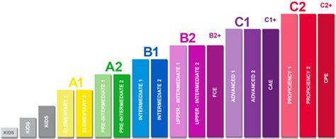 test inglese b2 gratis l importanza dell inglese per un fotografo come imparare