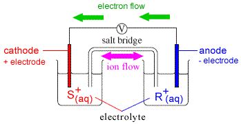 voltaic cell diagram galvanic cell diagrams chemistry tutorial