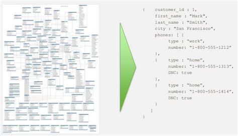 Db Vs Mongo Db by Mongodb Vs Sql Day 1 2 Mongodb