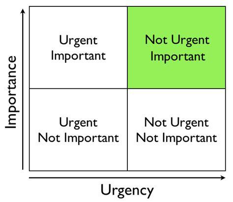 important urgent matrix template living a of gratitude important vs urgent