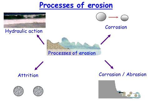 diagram of river erosion types of erosion diagram www pixshark images