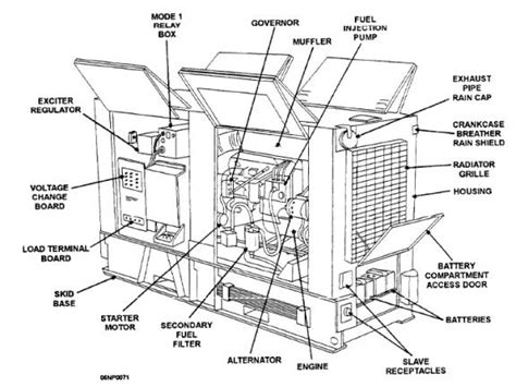 Of Ac Section by Operator Maintenance