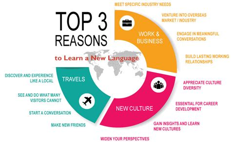 8 Great Foreign Languages To Learn by Why Learn A Foreign Language