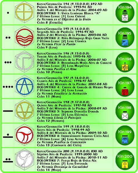Calendario Animal De Poder Secuencia Prof 233 Tica La Escalera De Merl 237 N Xochipilli