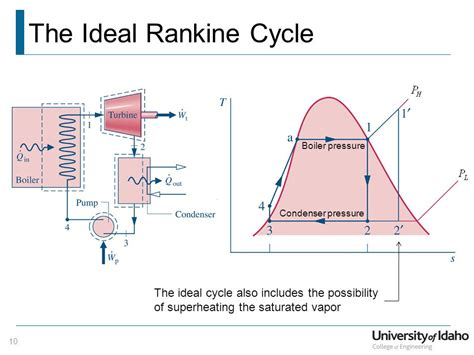 The Ideal by Power Generation Cycles Vapor Power Generation The Rankine