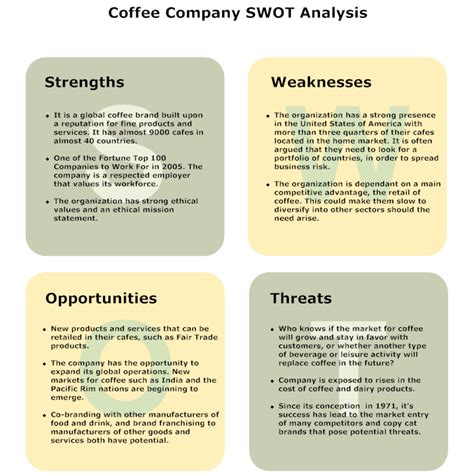business swot analysis ppd re assessing swot analysis