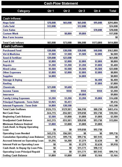cash flow statement format for hotels cash flow statement template yahoo image search results