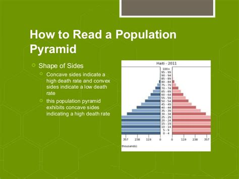 how to read the types of population pyramids