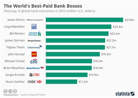 best global bank account chart the world s best paid bank bosses statista