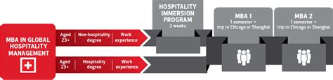 Mba In Hotel Management Syllabus by Master Degree In Hotel Management The Programs Les