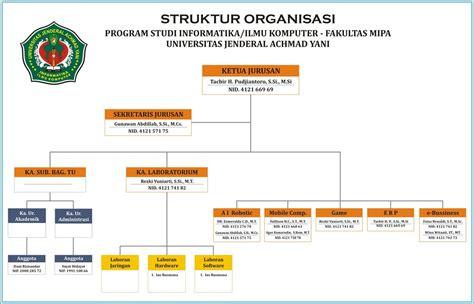 desain struktur organisasi menurut mintzberg universitas jenderal achmad yani alpha version