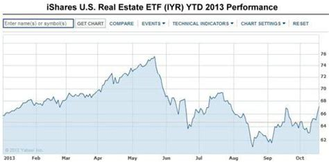 Us Apartment Reit Index The U S Reit Market Iyr Is Ripe For A Pullback Ishares