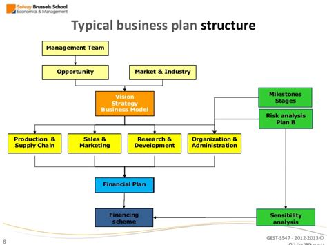 business plan structure template introduction to entrepreneurship business plan