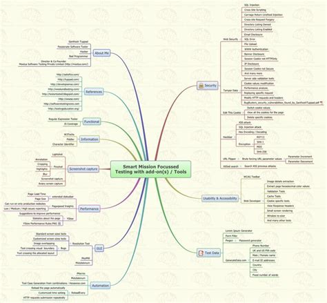 tes tools and mind maps 77 best images about testing mindmaps on