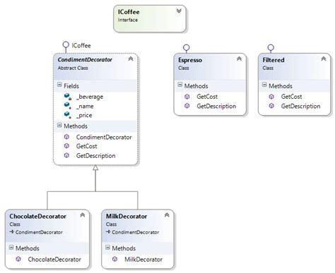 design pattern questions in c 100 java decorator pattern questions stack design