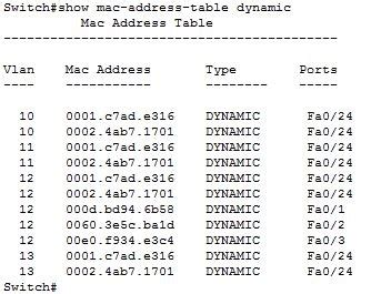 Mac Address Lookup Table Data Structures How Would You Design A Mac Address Table Essentially A Fast Look Up