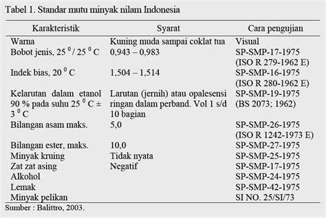 Minyak Wangi Parfum Montana kebun nilam indonesia strategi peningkatan rendemen dan mutu minyak dalam agribisnis nilam