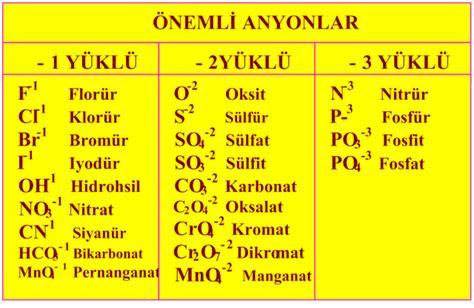 Pupuk Kalsium Nitrat Cn G fen d 252 nyas箟 214 nemli katyon ve anyonlar