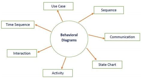design guide for the built environment of behavioral health software architecture and design quick guide