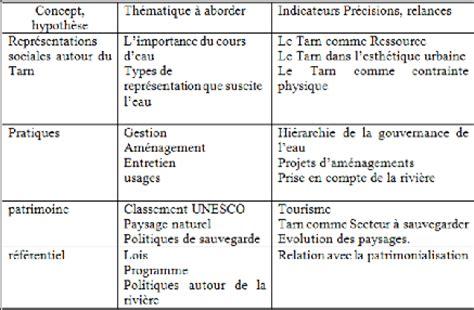 Grille D Entretien Semi Directif Exemple by Comment Construire Une Grille D Entretien La R 233 Ponse Est