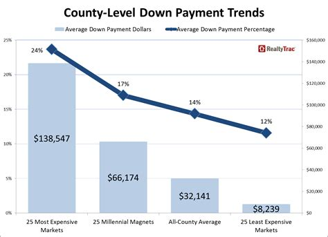 average down payment on a house average down payment was 14 percent or 32 141 on 2014 u s