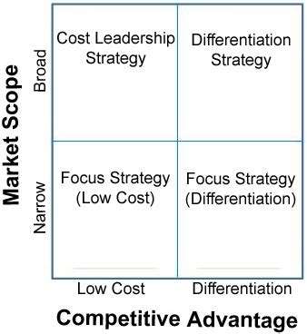 Mba With Focus On Strategy by Marketing Notes Defining Competitive Strategy E Notes Mba
