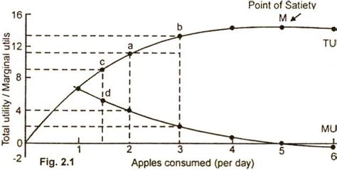 Economy Herald Total Utility And Marginal Utility