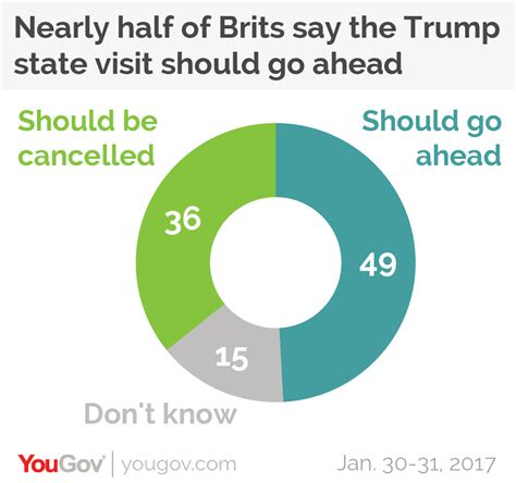 Almost Half Of All Gamers In The Uk Are by Yougov Almost Half Of Brits Think The State Visit