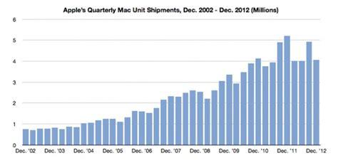 apple computer sales     years chart iclarified