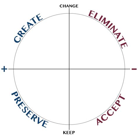 food wheel template the wheel of change retrospective agile for all