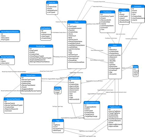 draw data database diagram of stack exchange model meta stack