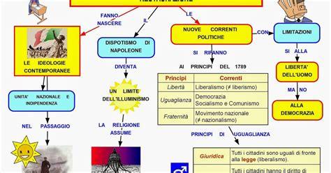 illuminismo mappa concettuale mappa concettuale restaurazione politica e cultura