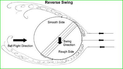 what is a reverse swing sky has no limits so do i science behind the