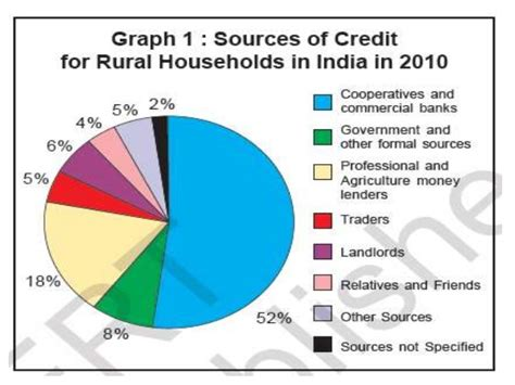 Formal Sector Credit In India Ppt Money And Credit