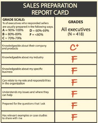 sle of report card it s time try something new when building b2b sales teams