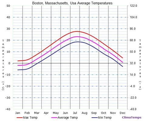 boston temperatures related keywords suggestions - Boston Temperature