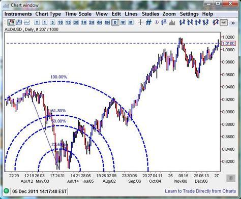fibonacci and chart pattern trading tools fibonacci learn technical analysis