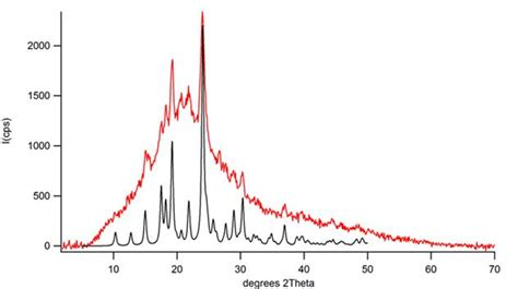 crystalline x ray diffraction patterns gauging crystallinity of a substance