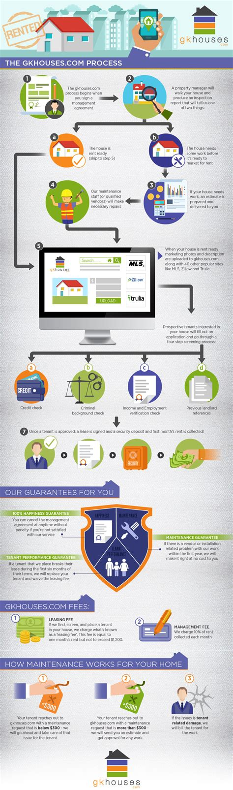 gk houses gk houses property value management infographic grafic guru
