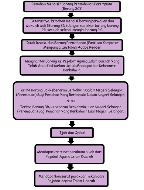 prosedur membuat na najmi associates prosedur sebelum berkahwin