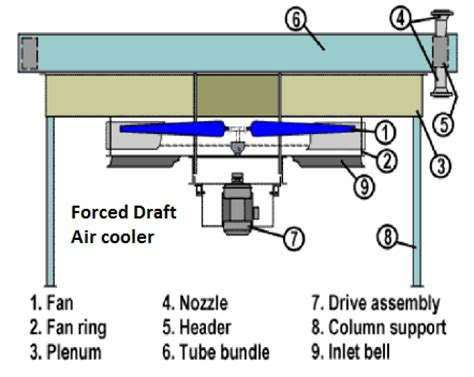 forced air fan air coolers enggcyclopedia