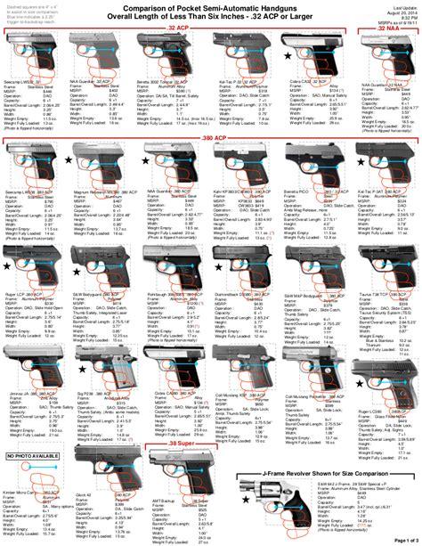 Updated Semi Auto Pocket Pistols Size Comparison Part 1