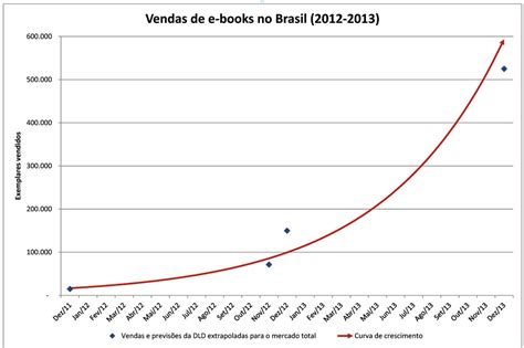 ebook format market share in brazil ebooks predicted to reach 2 63 market share