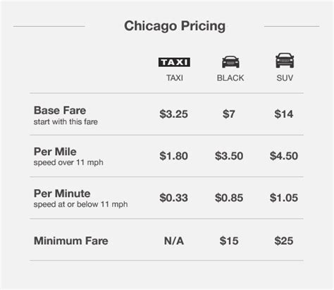 types of uber big changes at uber request an suv chicago