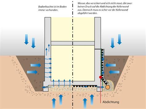 Feuchtigkeit Keller by Kellerschutz Das M 252 Ssen Sie Wissen D 246 Rken