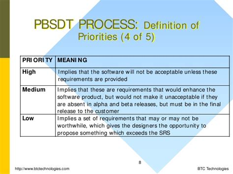 priority setter definition priority based software development and testing technique