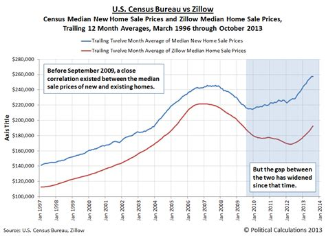 new vs whole market median home sale prices seeking alpha