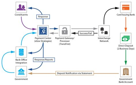 how does credit card processing work diagram how credit card processing works rms accounting