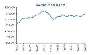 average uk house price surges 5 to five year high says