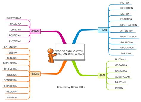Upload Resume Online imindmap words ending with tion ian sion and cian